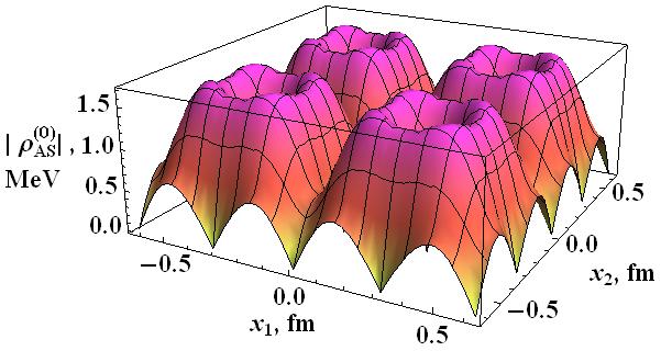 Superconducting vortex lattice